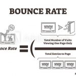 High bounce rate and ways to control it